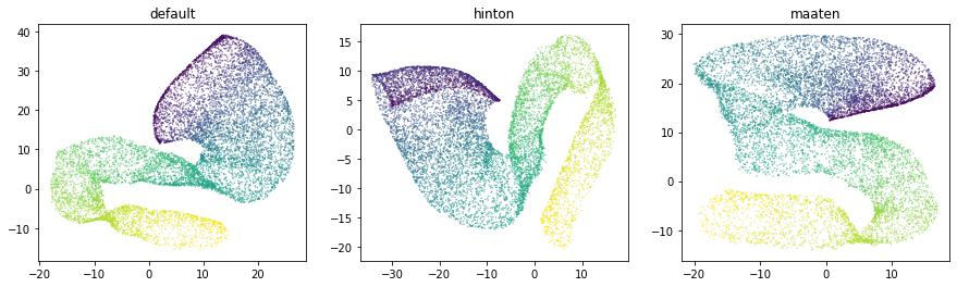 Hyperparameter Selection — ivis documentation
